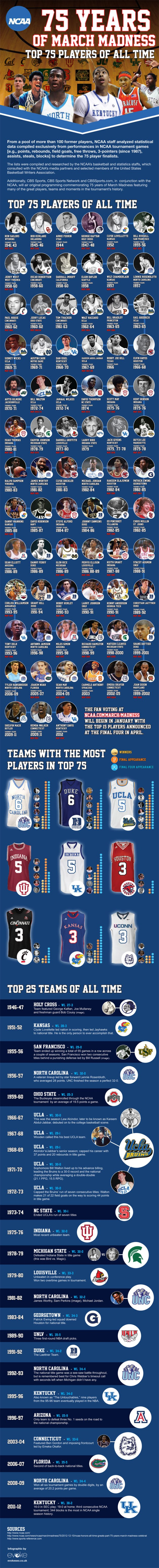 ncaa-75-years-of-march-madness-infographic--the-top-75-basketball-players-of-all-time