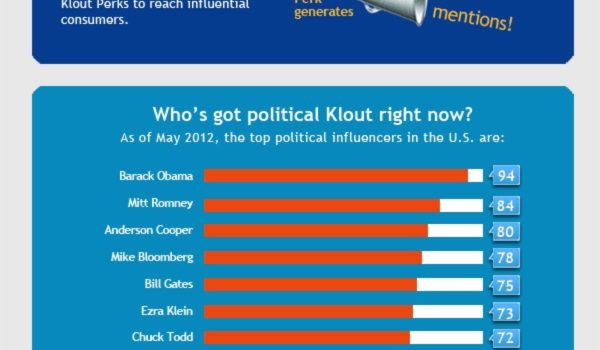 Klout, el ránking de las redes sociales. #socialmedia #marketing