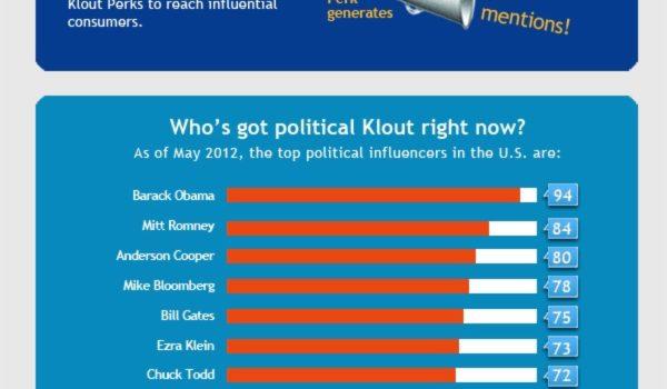 Klout, el ránking de las redes sociales. #socialmedia #marketing