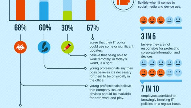 Redes Sociales o puesto de trabajo #infografia #socialmedia