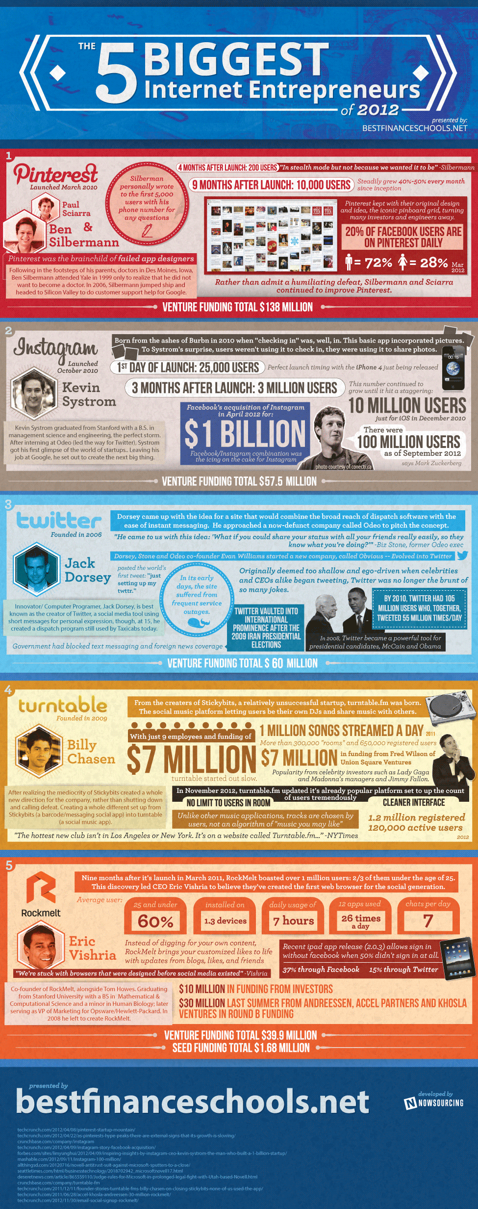 los-5-emprendedores-de-2012