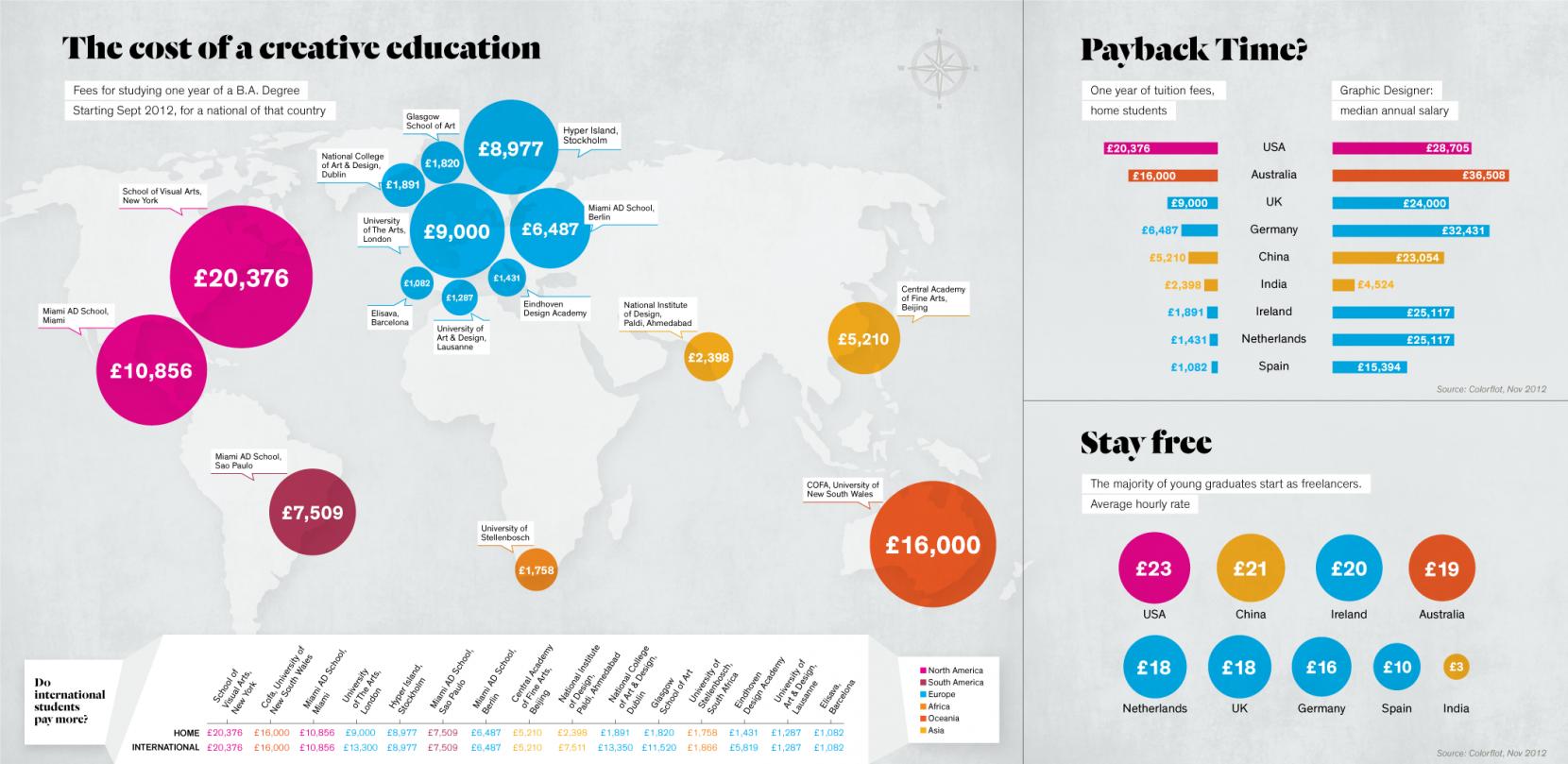 el-coste-de-la-educacion-creativa