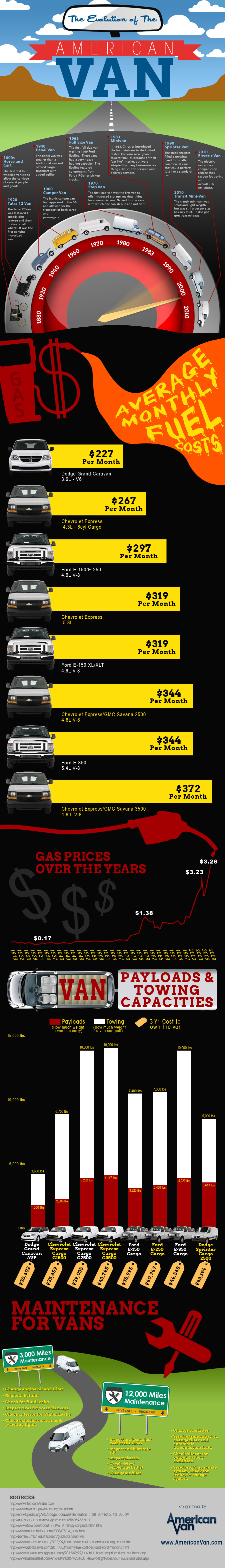 the-evolution-of-the-american-van-infographic_50f6e79d9929b