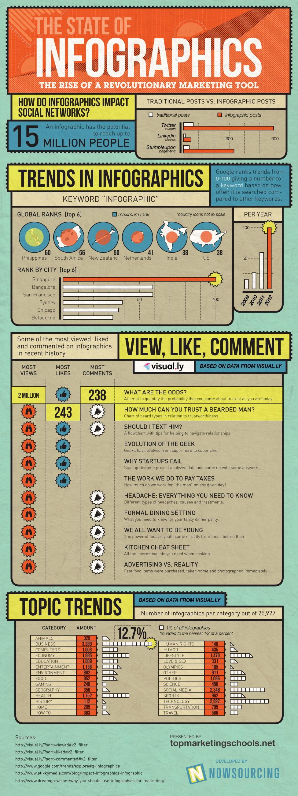 los-datos-sobre-las-infografias