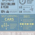 ¿Cómo será el coche del futuro? #infografia #tecnologia