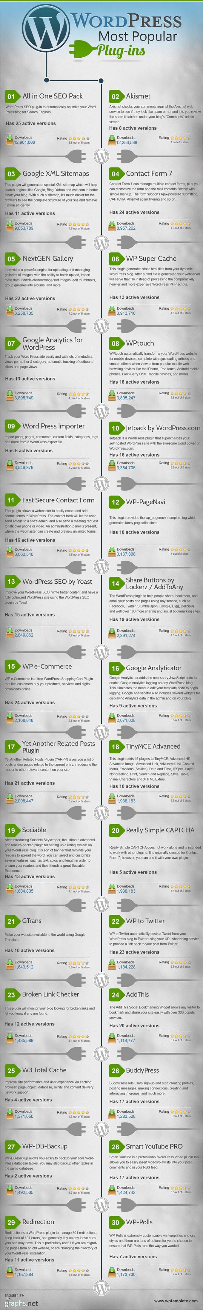 wordpress-most-popular