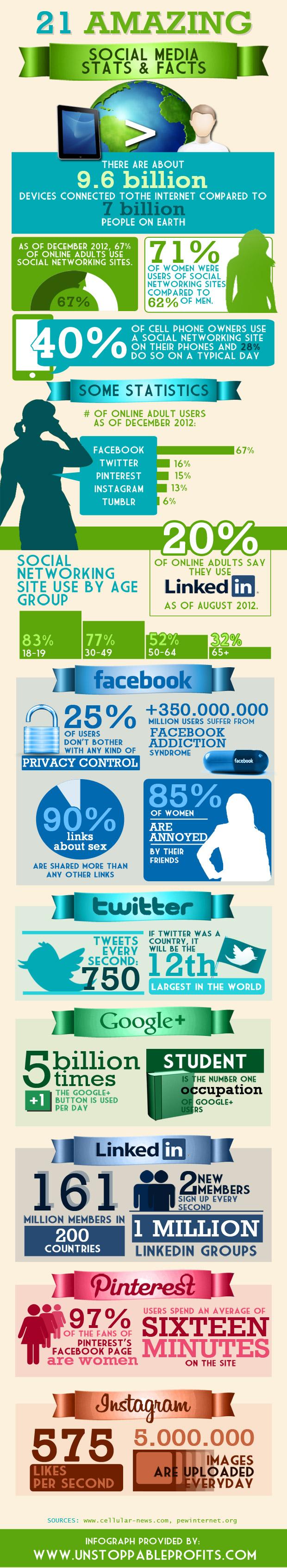 21 datos sobre Social Media