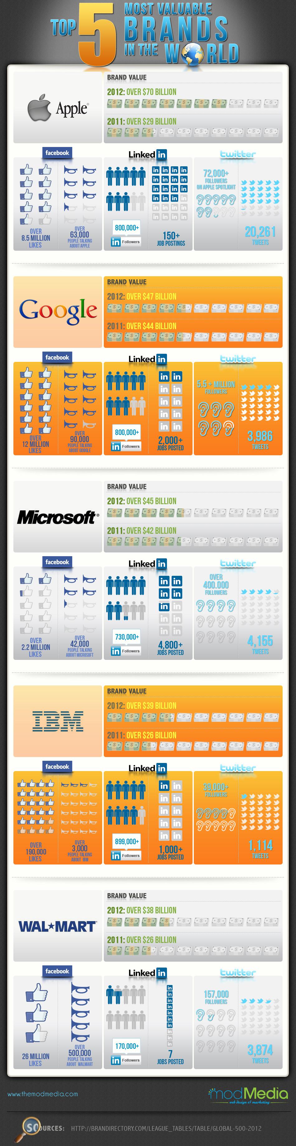 Las 5 marcas más valoradas del mundo