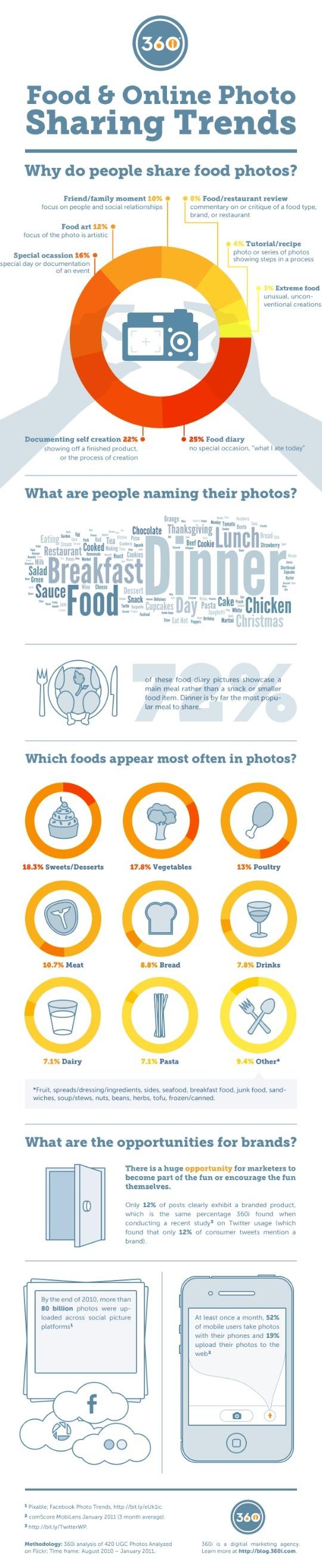 fotografias de comida