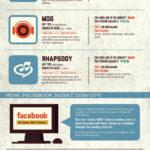 Entérate de la revolución de la música online. #socialmedia #musica