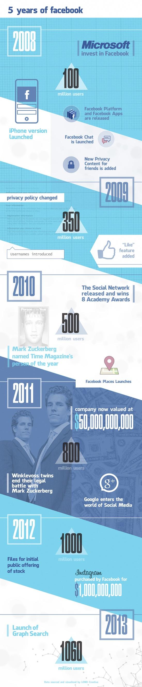 Evolución de Facebook 2008 a 2013