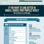 Cómo llevar tu marca personal a Google #infografia #marketing