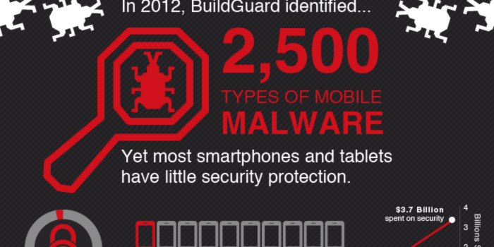 La amenaza de los dispositivos móviles en las empresas #infografia #tecnologia