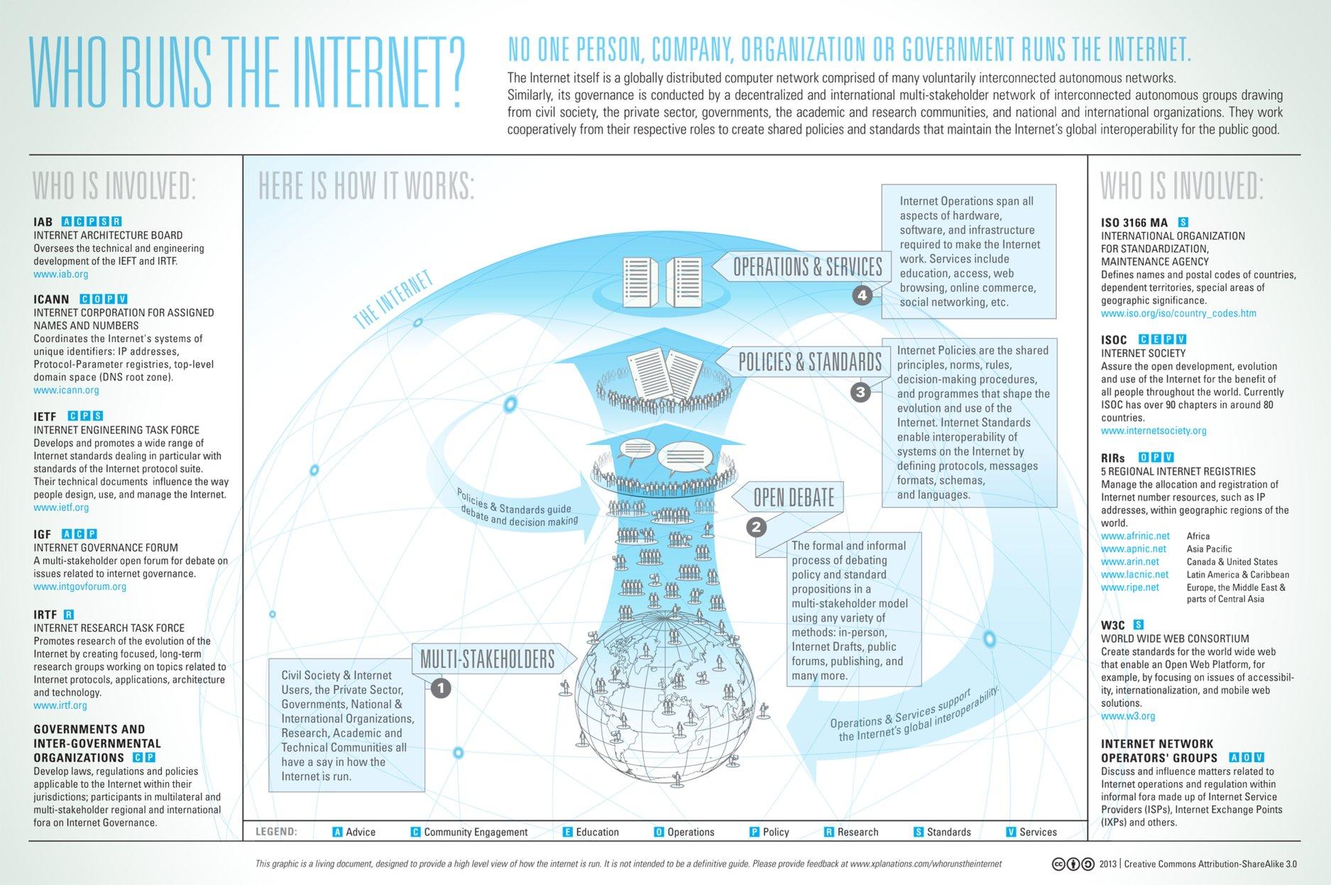 Gobierno en Internet