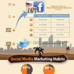 Influir en los consumidores con Social Media #infografia #socialmedia #marketing
