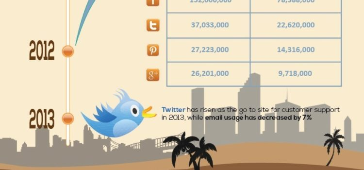Influir en los consumidores con Social Media #infografia #socialmedia #marketing