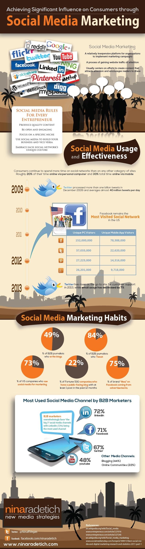Influir a los clientes con Social Media