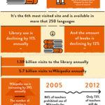 La Wikipedia vence a la Enciclopedia Británica #infografia #infographic #socialmedia #education