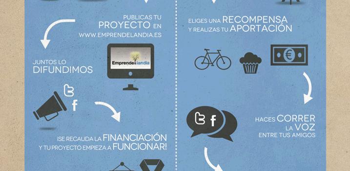 Cómo funciona el Crowdfunding #infografia #entrepreneurship