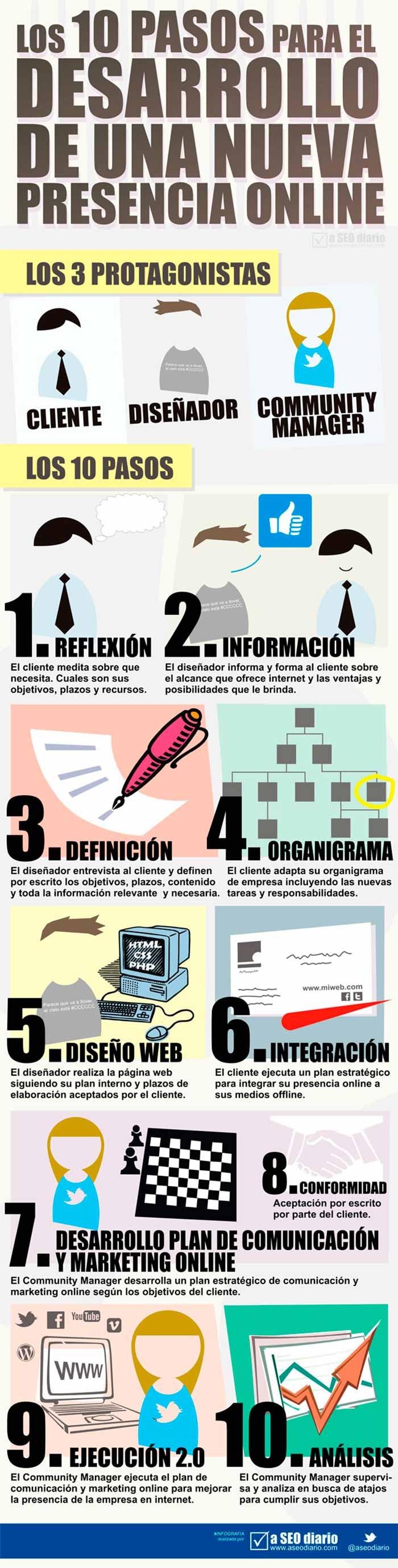 Infografia de los 10 pasos para el desarrollo de tu presencia online