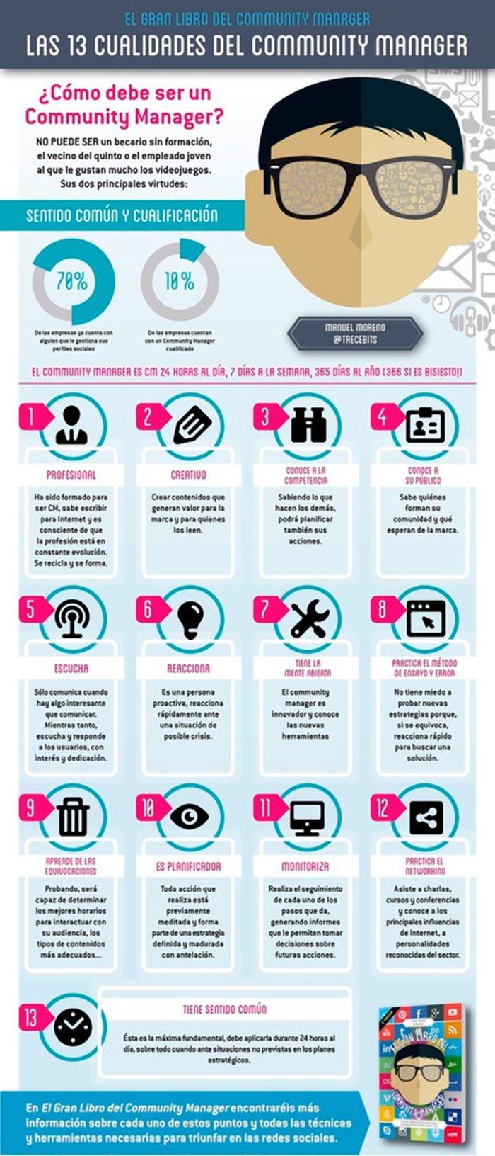 Infografia sobre las 13 cualidades del community manager