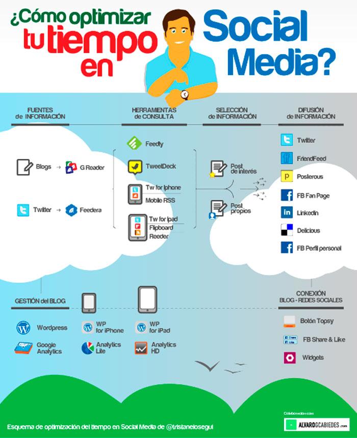 Infografia sobre como optimizar tu tiempo en social media