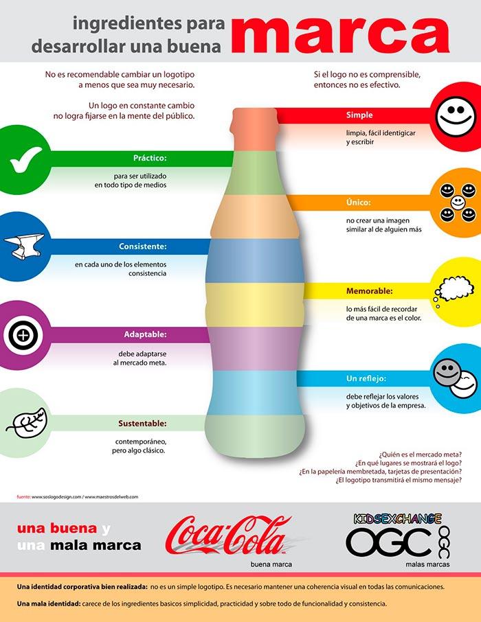 Infografia sobre los ingredientes para desarrollar una buena marca