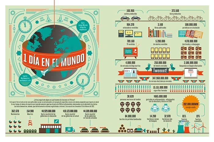 Infografia sobre datos 1 dia en el mundo