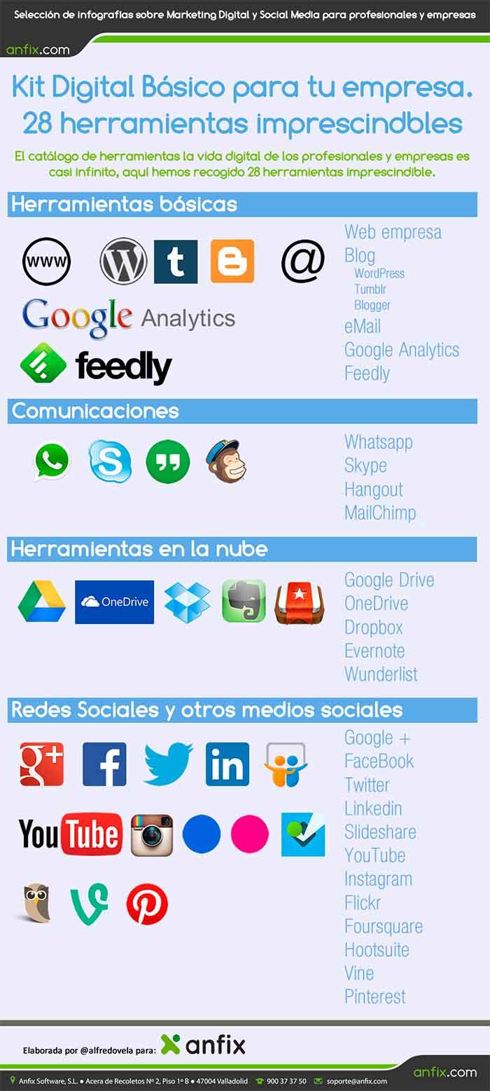 Infografia sobre 28 herramientas imprescindibles