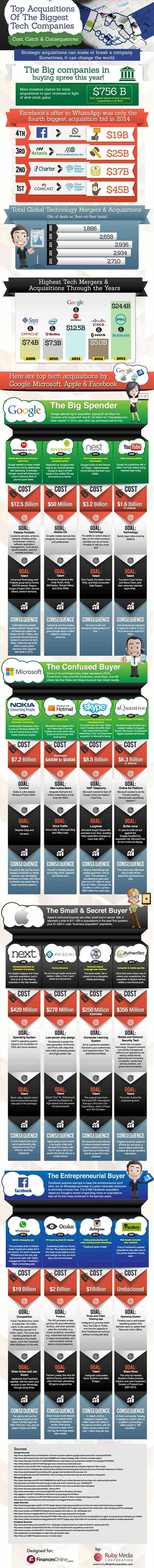 "Infografia sobre las 4 compañias ""mas gastonas"" del panorama tecnologico"