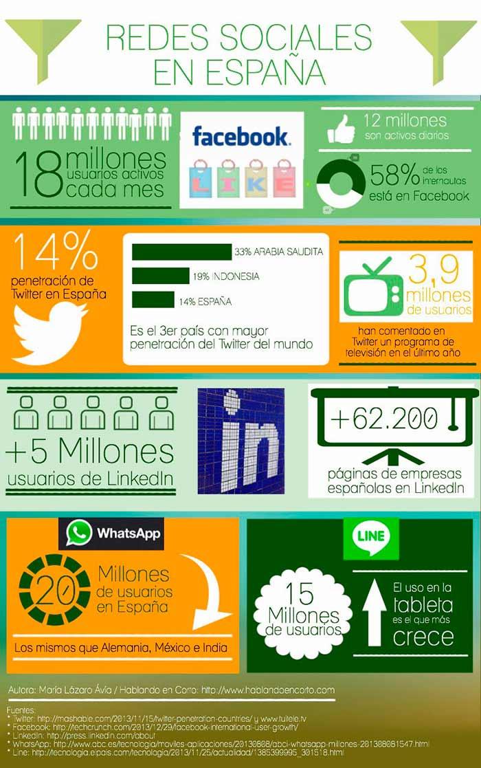 Infografia sobre las redes sociales en España