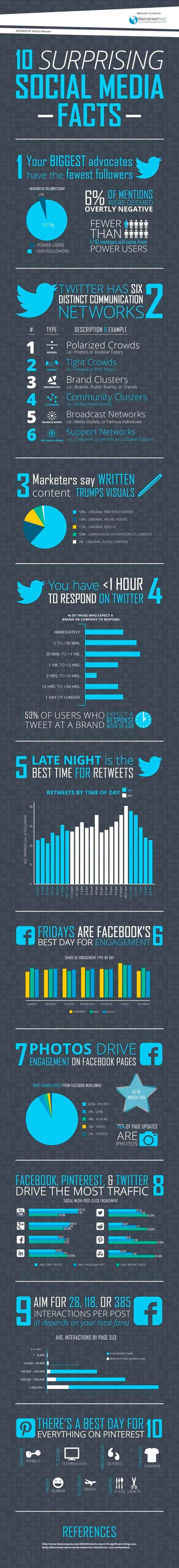 10 factores sorprendentes del social media