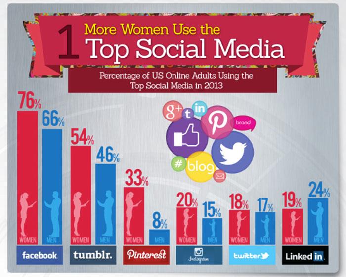Infografia sobre el uso de las redes sociales por sexos mujeres