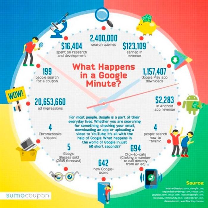 Infografia sobre lo que ocurre en un minuto en Google