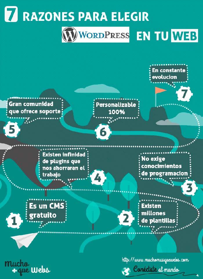 Infografia sobre las 7 razones por las que elegir WordPress para tu web