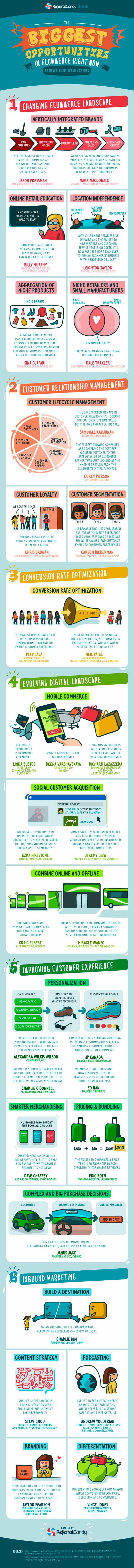infografia sobre las mayores oportunidades en el ecommerce hoy en dia
