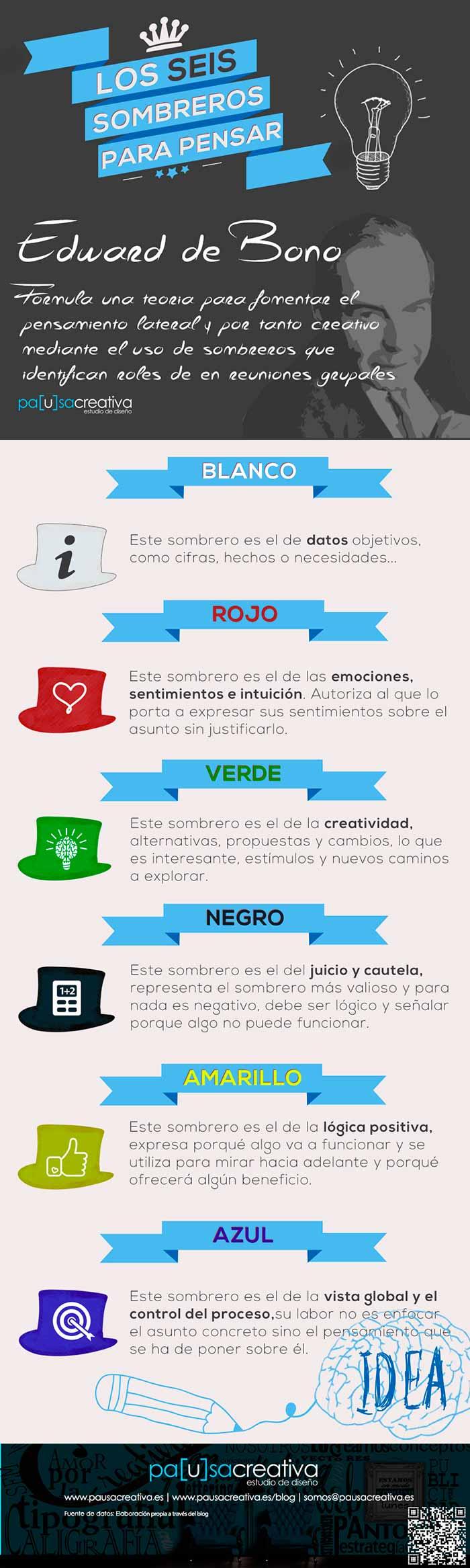 Infografia sobre los 6 sombreros de pensar