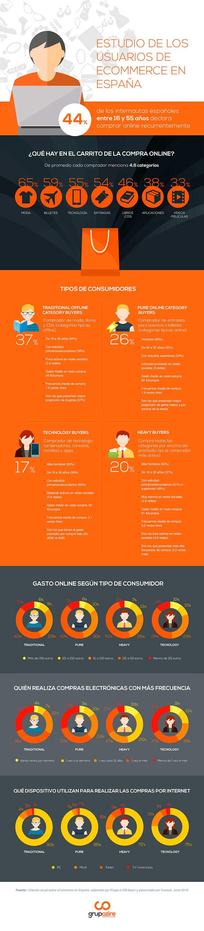 Infografia sobre los usuarios de ecommerce en España