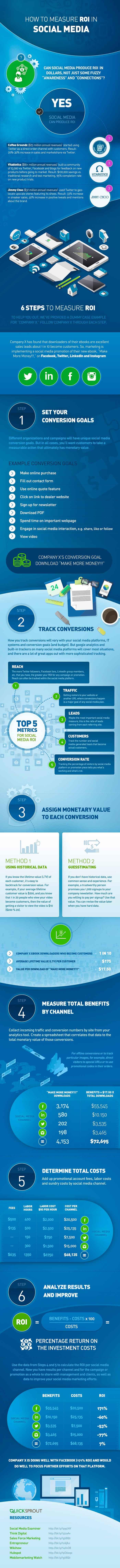Infografia sobre los 6 pasos para medir el retorno de la inversion en Social Media