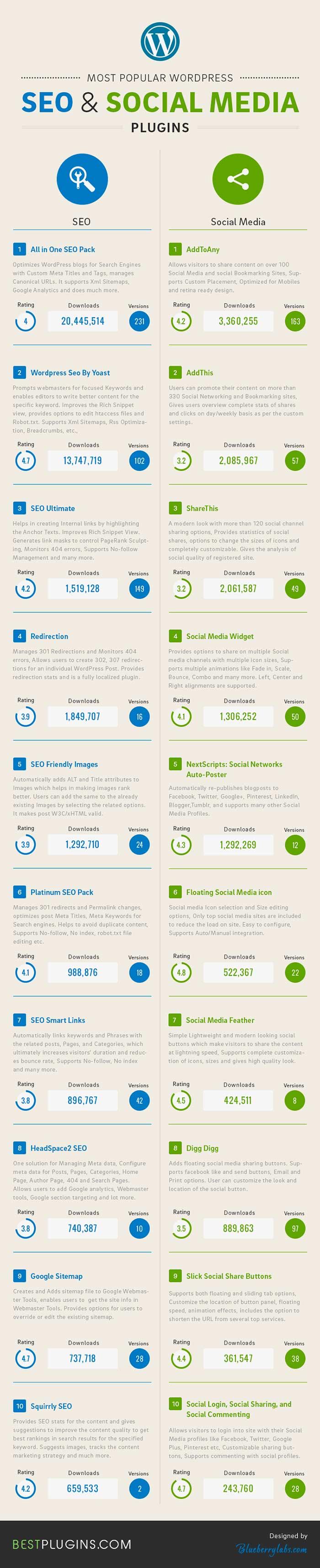 Infografia sobre los 20 plugins wordpress mas populares para SEO y Social Media