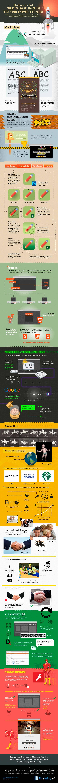 Infografia sobre los ultimos 25 años del diseño web