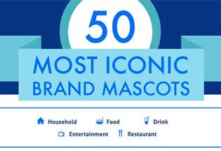Las 50 mascotas de marca más conocidas.