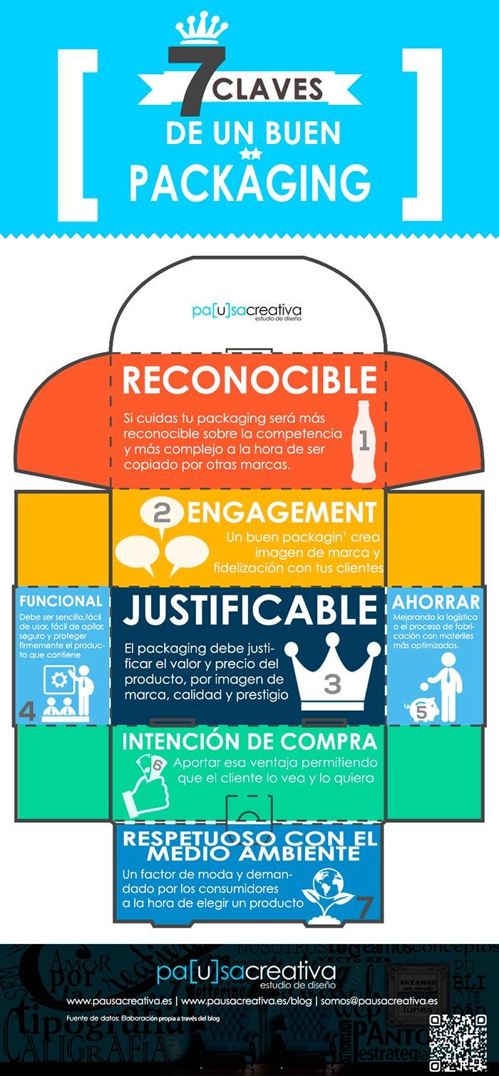 Infografia sobre las 7 claves para un buen packaging
