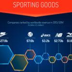 Las empresas más grandes del mundo del deporte.