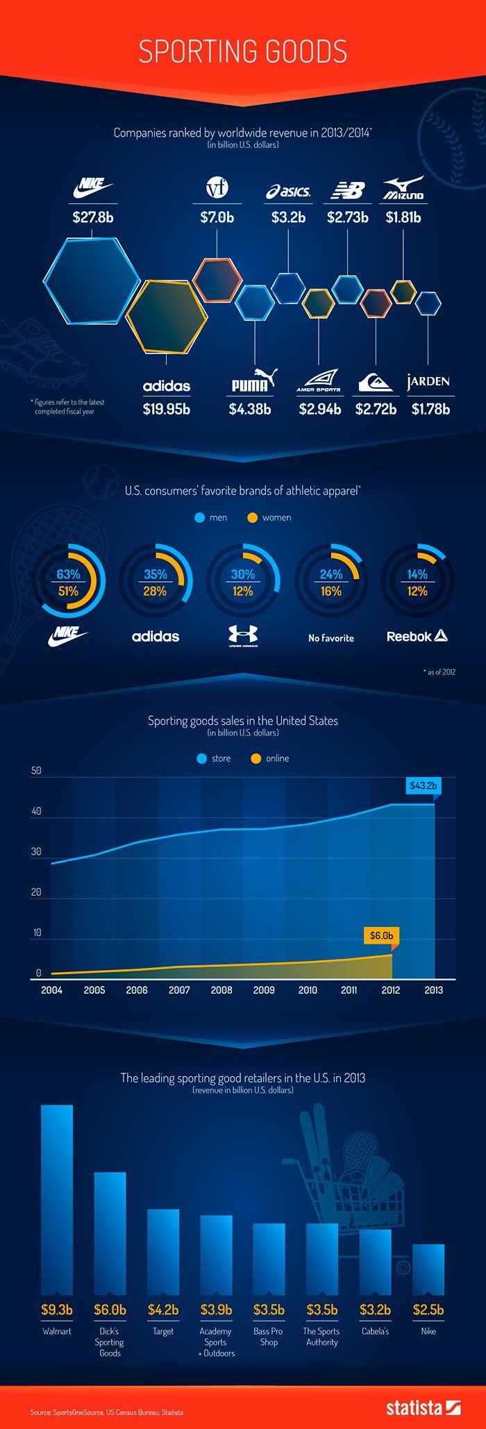 Infografia sobre las empresas mas grandes del mundo del deporte