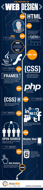 Infografia sobre la historia del diseño web