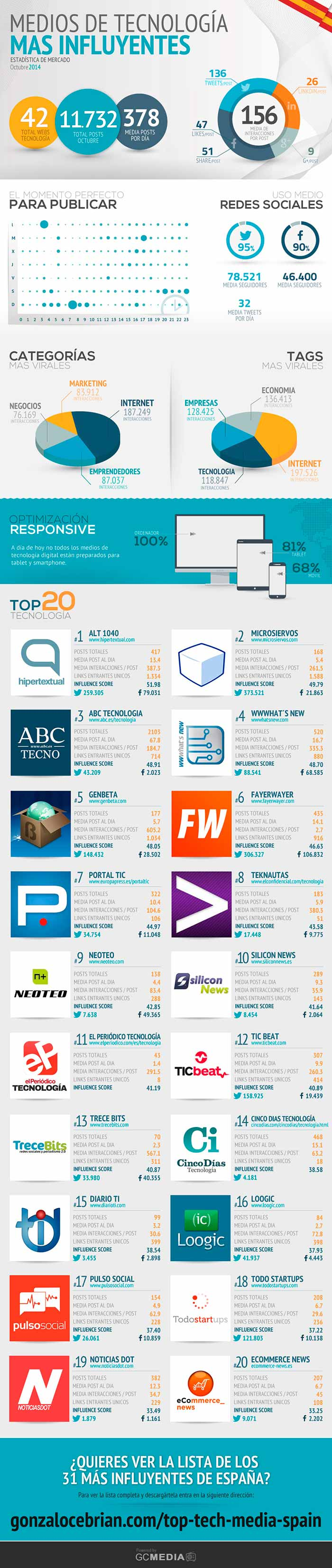 Infografia sobre los medios tecnologicos mas influyentes de España