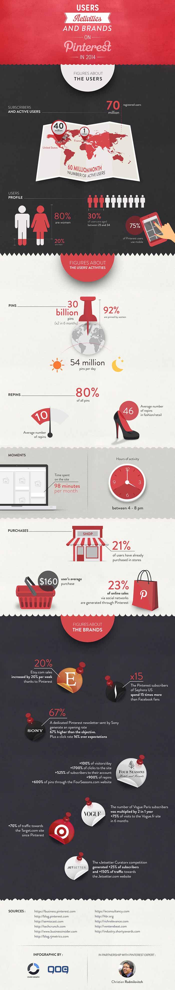 Infografia sobre la actividad de Pinterest en 2014