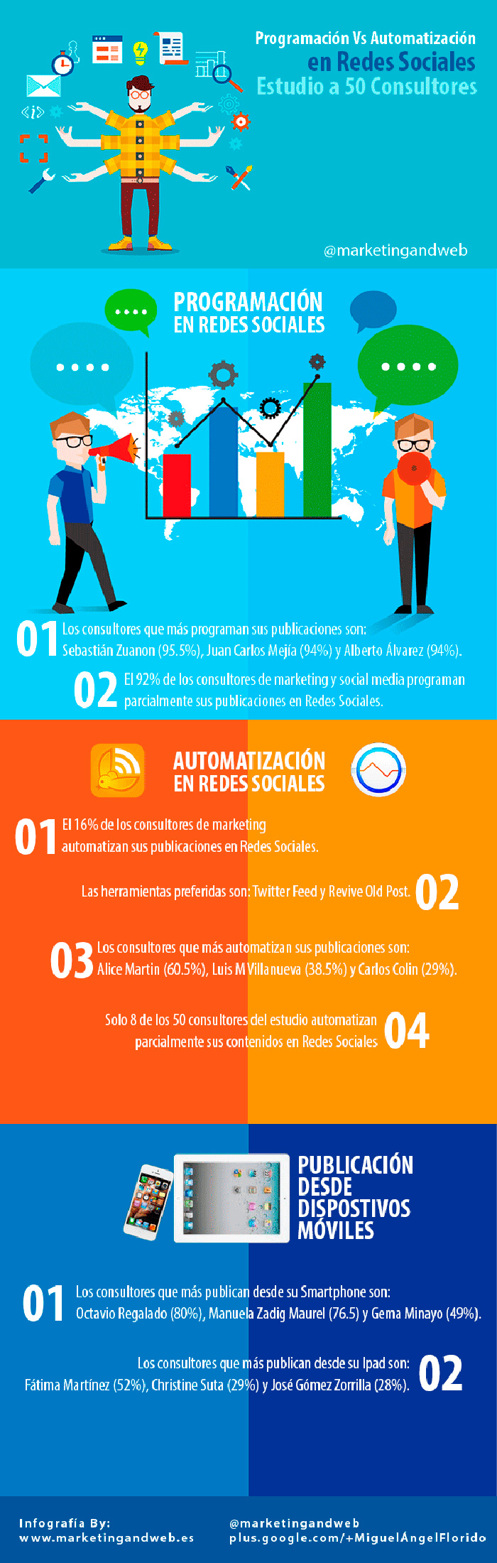 Infografia sobre la automatizacion vs la programacion en redes sociales