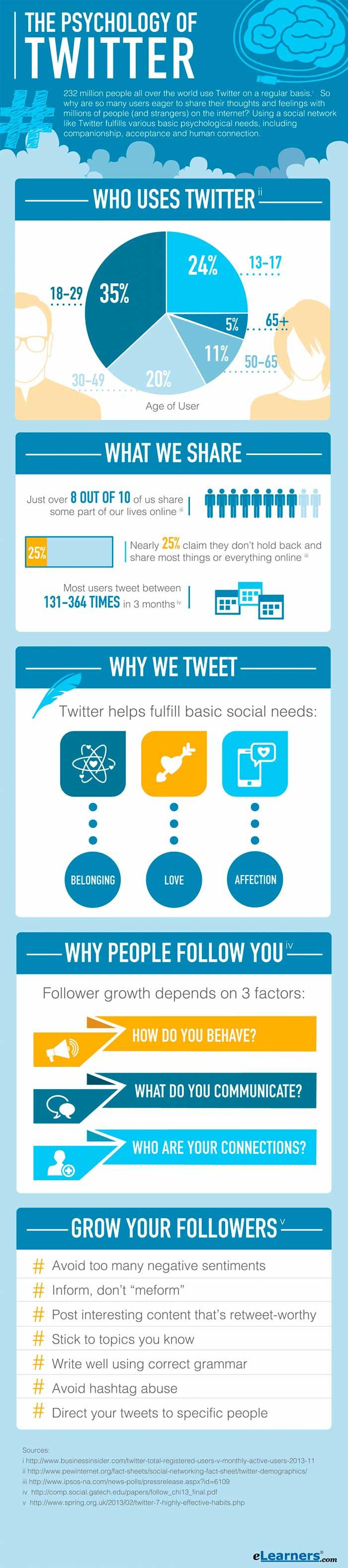 Infografia sobre la psicologia de twitter